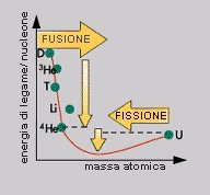Nuclear binding energy vs. mass